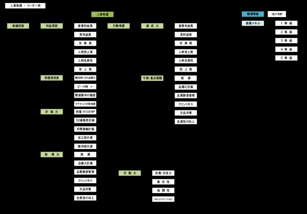 人事考課体系図1