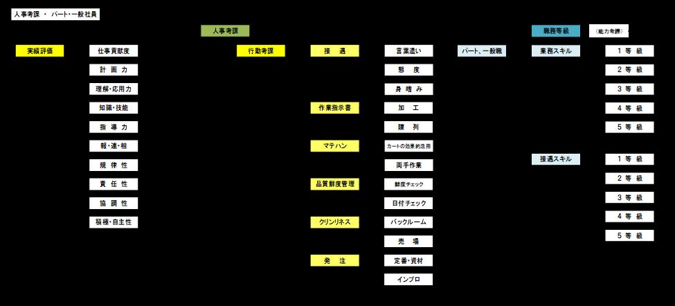 人事考課体系図2